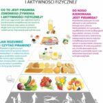 Piramida żywieniowa 2017- czyli co jeść, aby być zdrowym